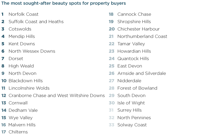 The most sought-after beauty spots for property buyers