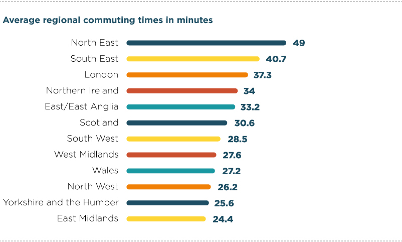 Average commuting times for regions of the UK