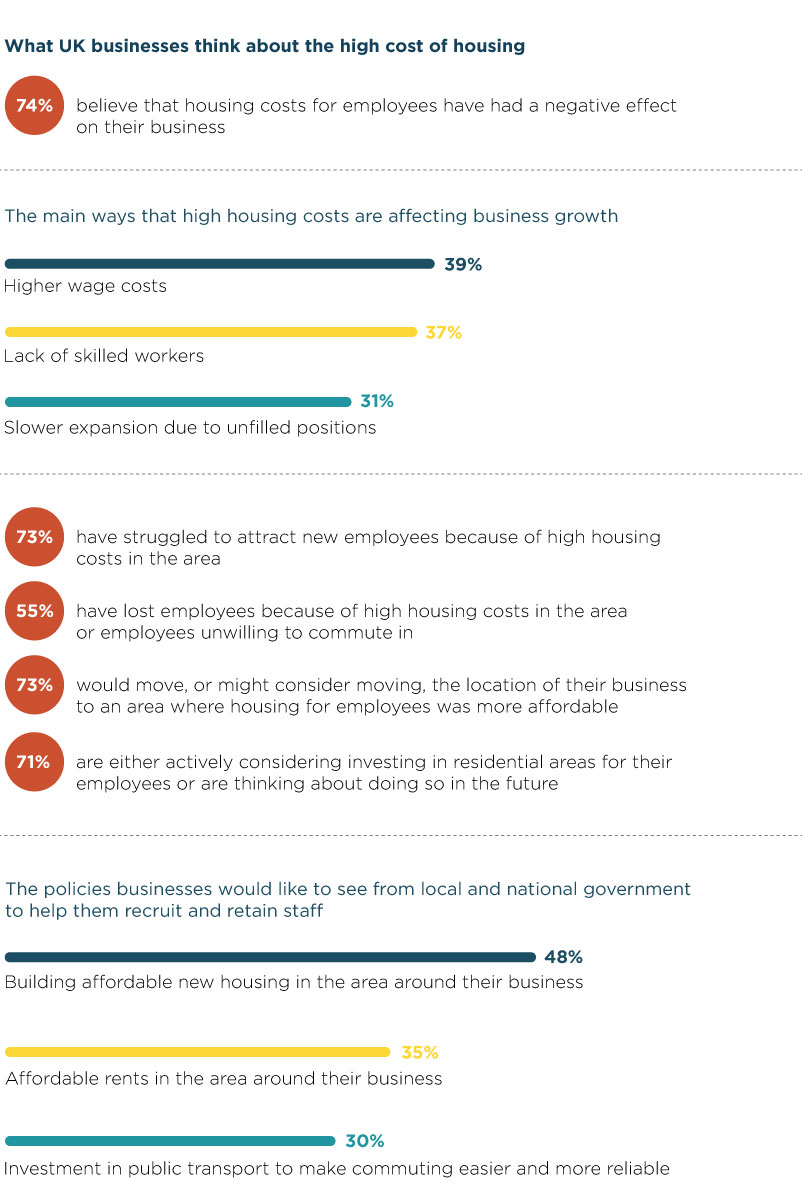 74% of UK businesses think employee housing costs negatively affect their business